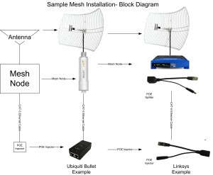 Mesh Block Diagram