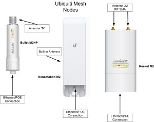 Ubiquiti Mesh Equipment