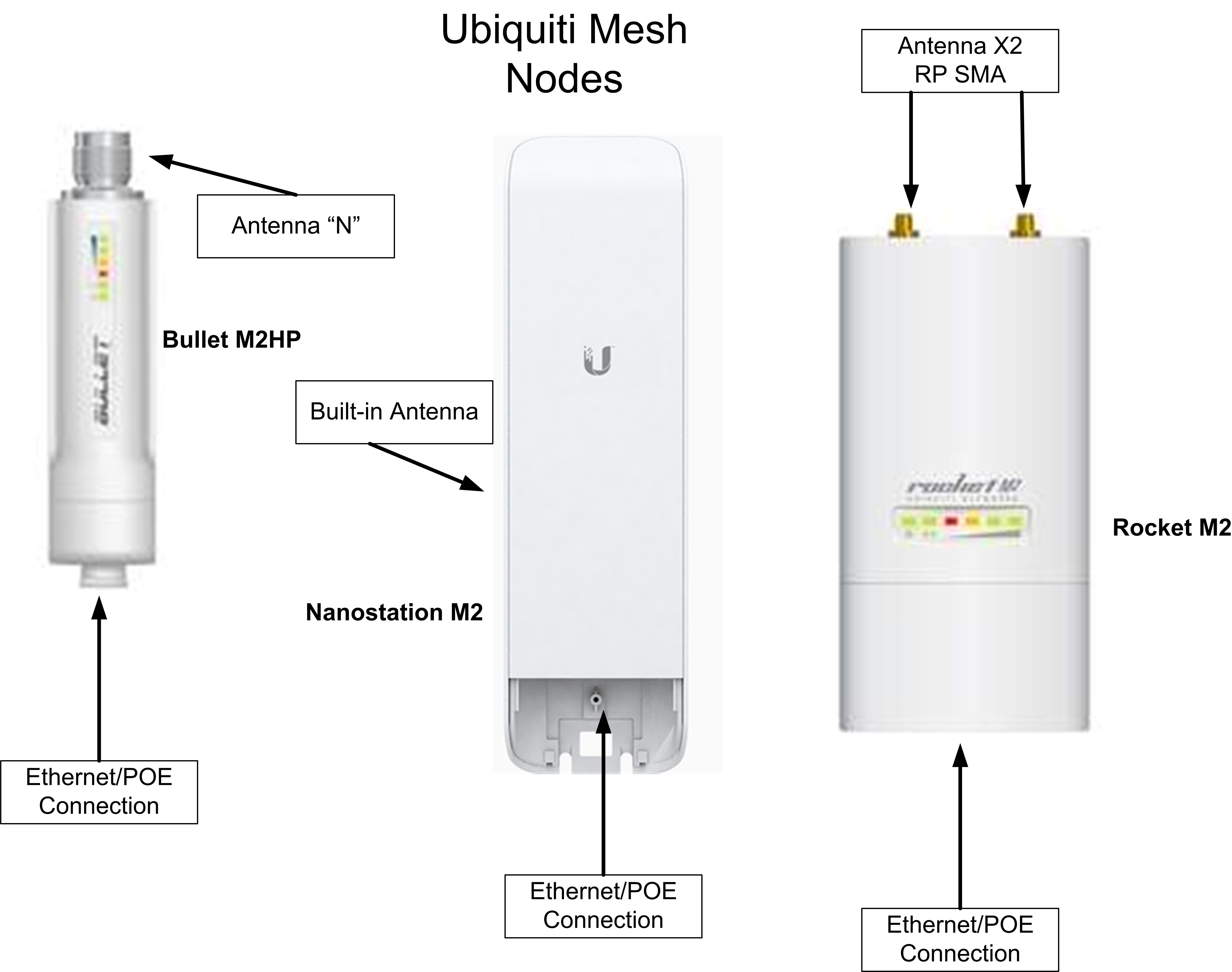 What is a HAM Mesh Network – A Primer | OEM Communications