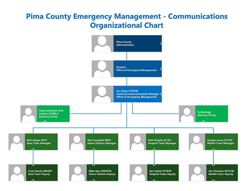 OEM Comm Organization Chart 2020-12-15